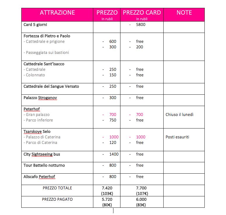 Saint Petersburg card - valutazione