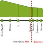 Le fermate del treno Vigezzina-Centovalli